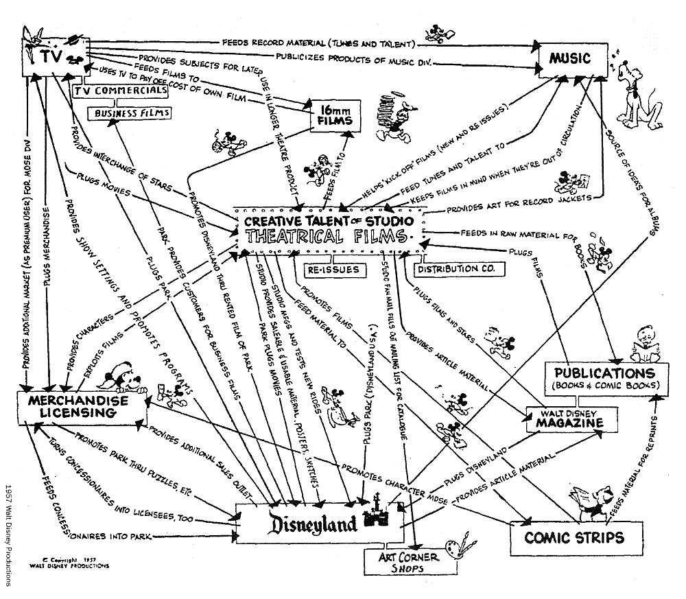 walt-disney-mind-map-reuse1